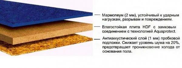 Структура мармолеума