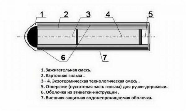 Термический сварочный карандаш Лебедева