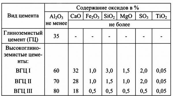 Содержание оксидов в жаропрочных цементах