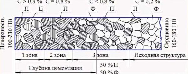 Структура цементованного слоя металла
