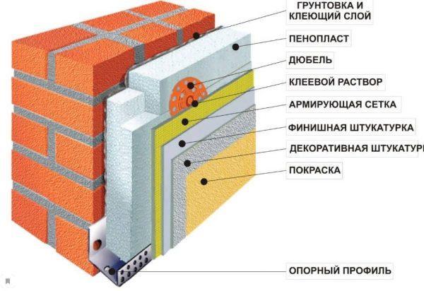 Материалы для устройства мокрого фасада