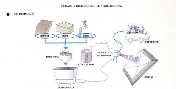 Производство СФБ методом напыления