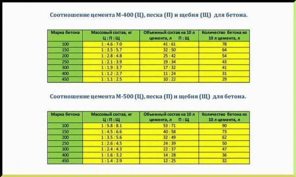 Пропорции компонентов для бетонного раствора