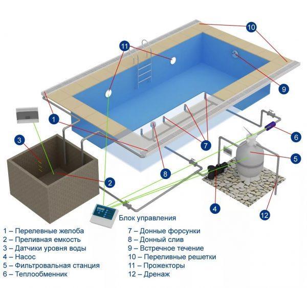 Схема устройства бассейна
