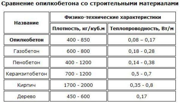 Сравнительная таблица плотности и теплопроводности строительных материалов