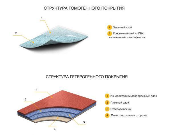 Структура напольных покрытий