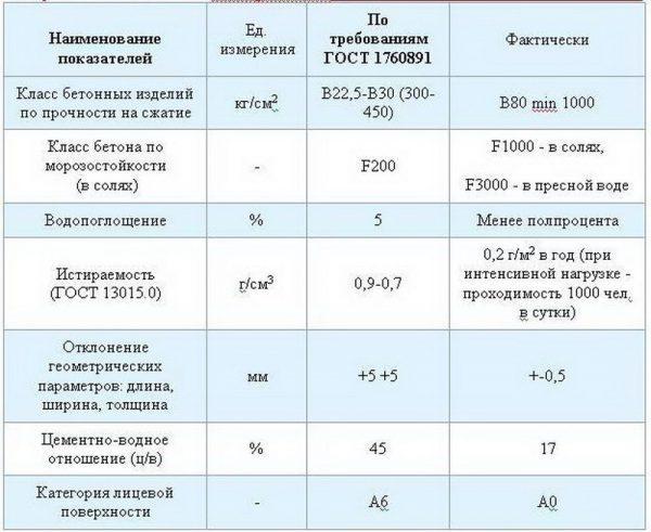 Характеристики кевларобетона
