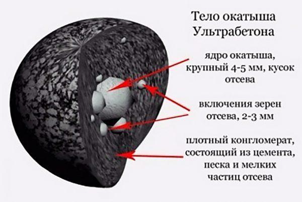 Структура окатыша ультрабетона
