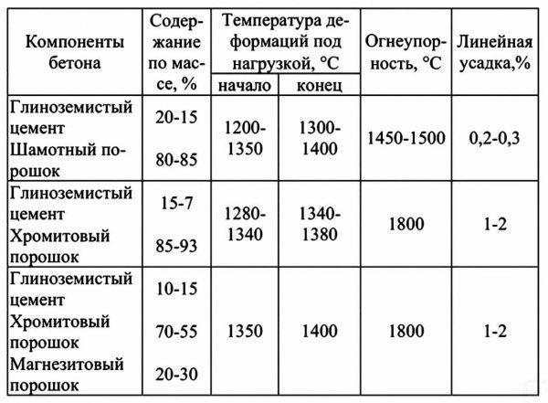 Характеристики жаропрочных бетонов