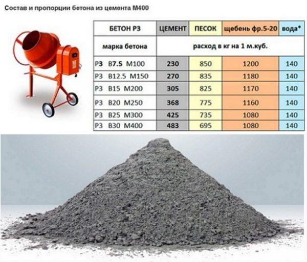Компоненты бетона М150