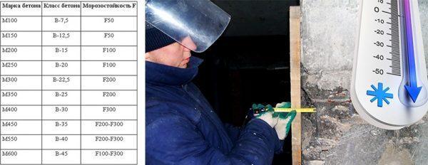 Морозостойкость классов бетона