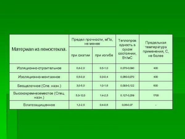 Прочность различных видов пеностекла