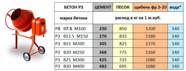 Пропорции состава различных марок бетона