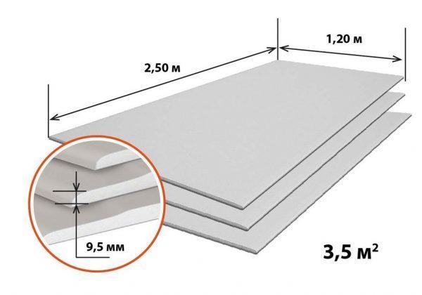 Стандартные размеры гипсокартона