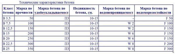 Технические характеристики бетонов