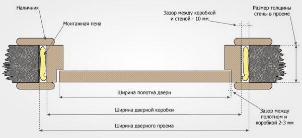 Схема установки двери, допустимые зазоры