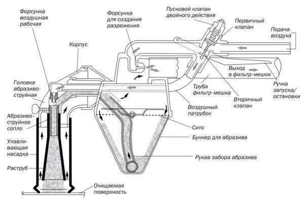 Конструкция беспылевого пистолета
