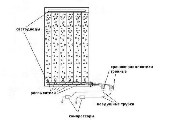 Схема воздушно-пузырьковой панели