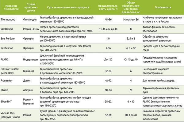 Сравнение технологий термообработки древесины