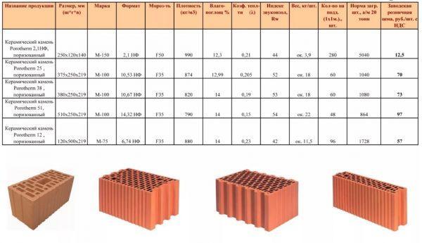 Характеристики поризованных блоков