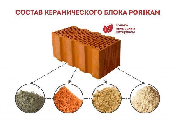 Состав керамического блока PORIKAM Керамик