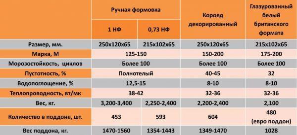 Технические характеристики облицовочного кирпича