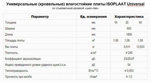 Основные свойства панелей Изоплат