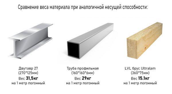 Сравнение веса строительных материалов