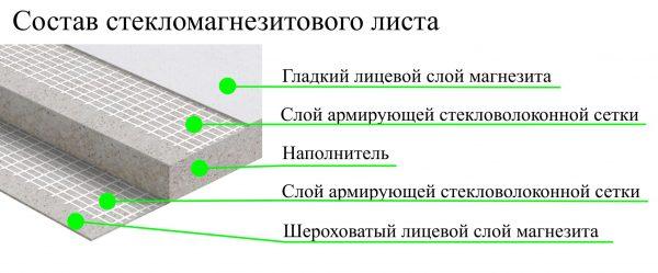 Строение стекломанезитового листа