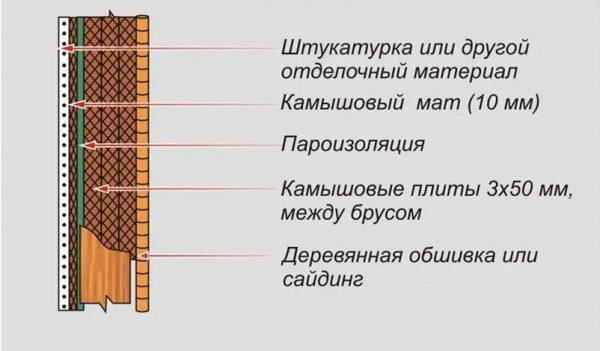 Теплоизоляция внешних стен