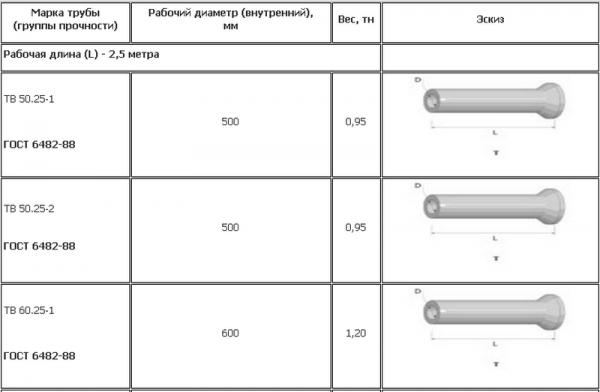 Группы прочности бетонных труб