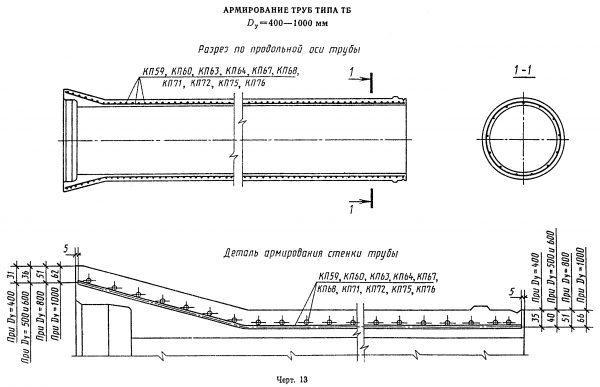 Конструкция армированных труб