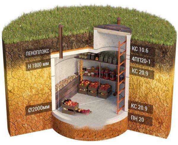 Овощная яма из бетонных колец 2м