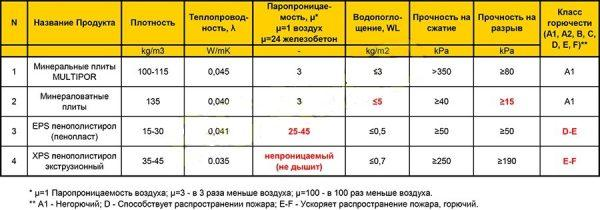 Сравнительные характеристики утеплителей