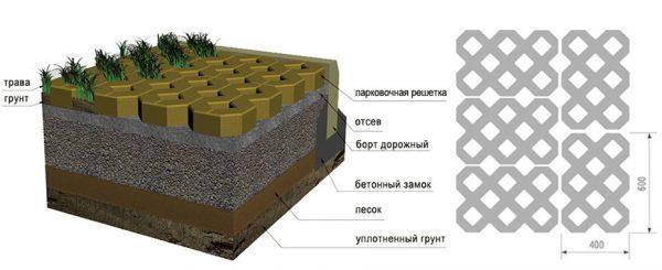 Строение газонной бетонной решетки