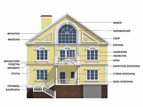 Виды декоративных элементов на фасад