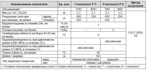 Сравнительные характеристики рулонных кровельных материалов